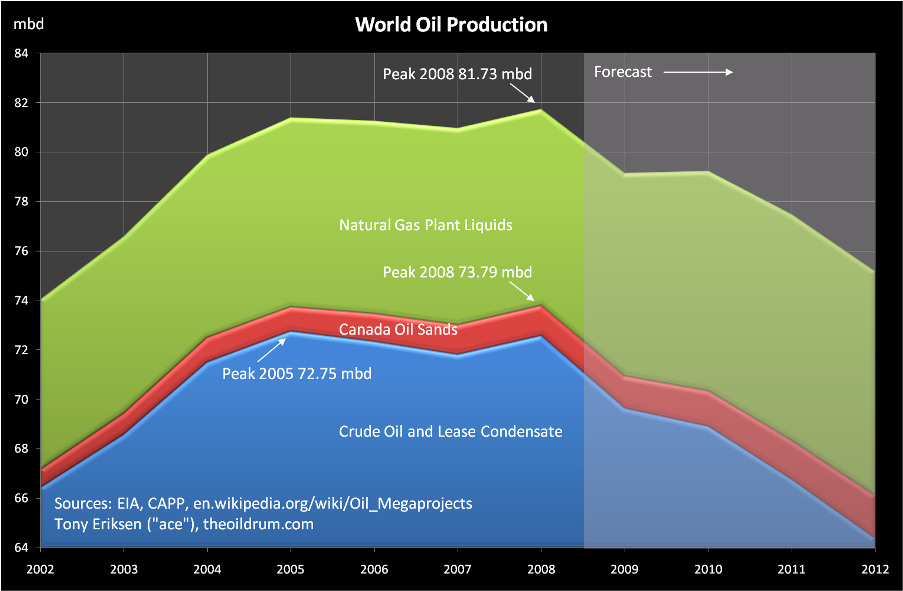 Graph showing past oil production and the projected future
