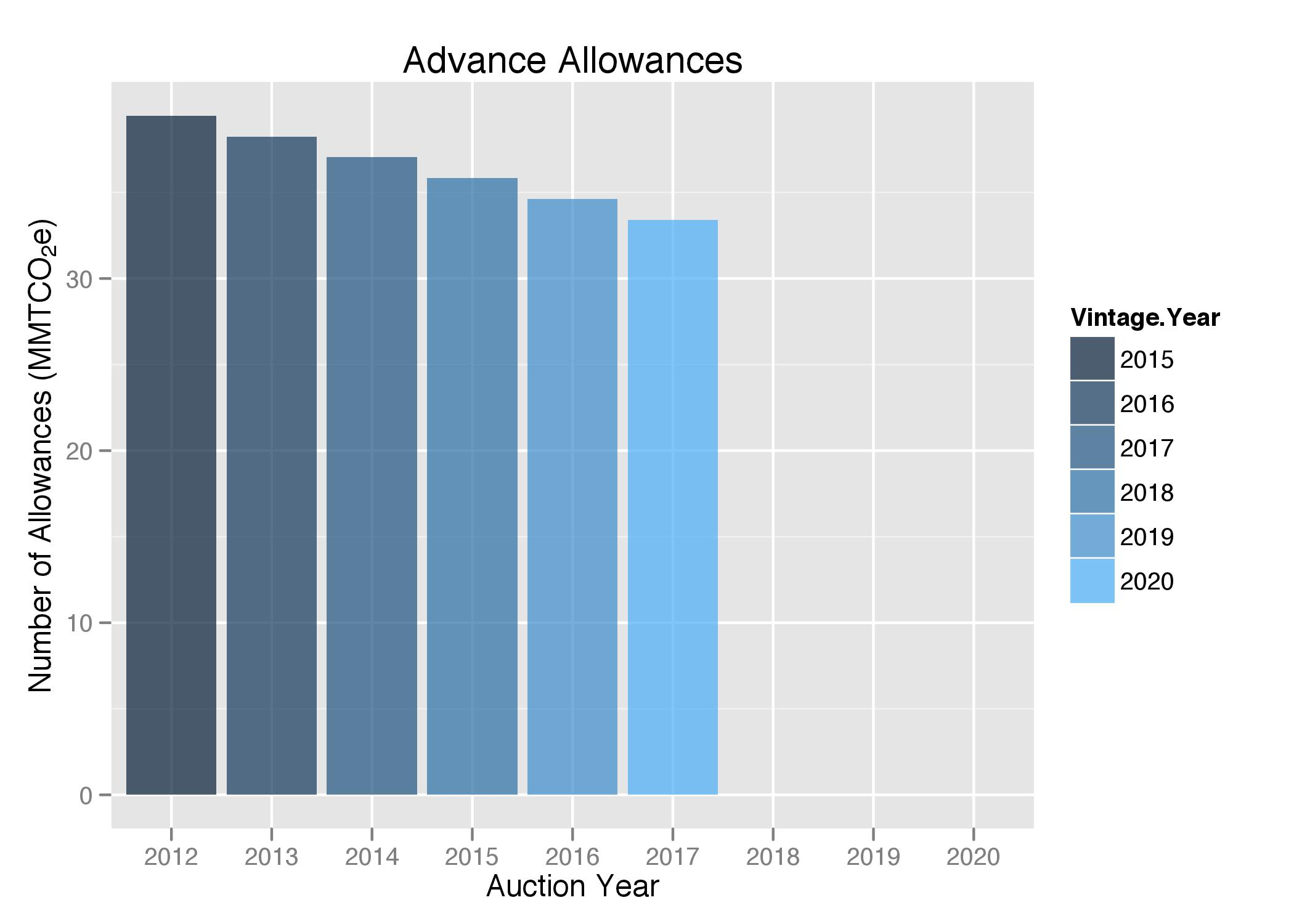 Advance allowances by auction year and vintage