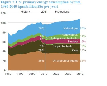 EIA All-Energy Reference Case for 2013
