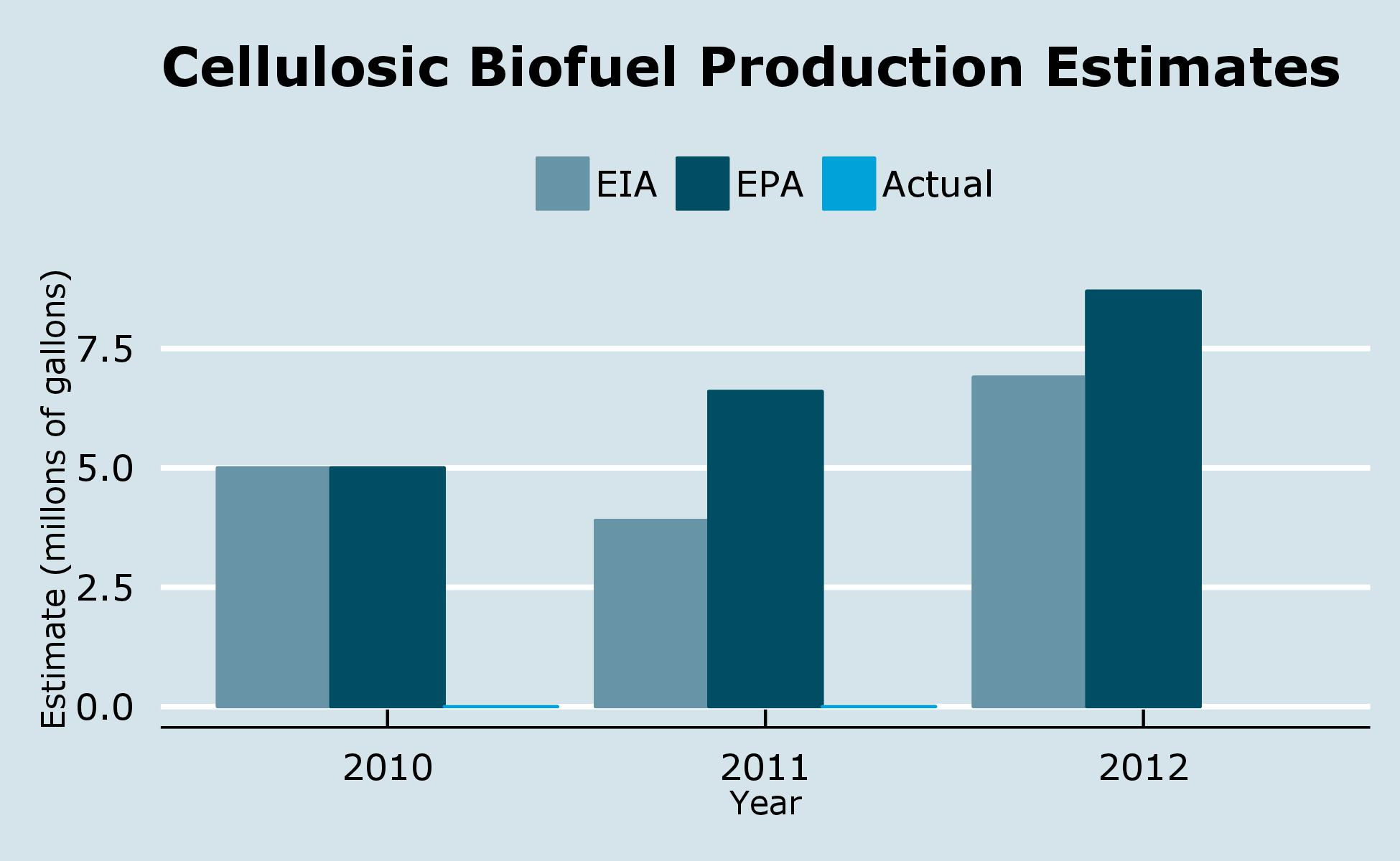 Cellulosic Biofuel Production Estimates