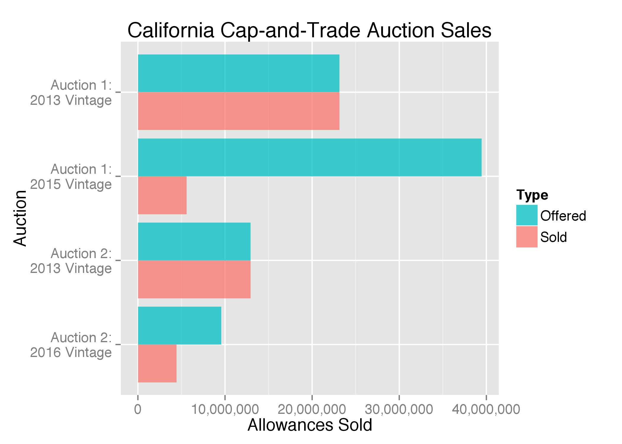 Auction Sales