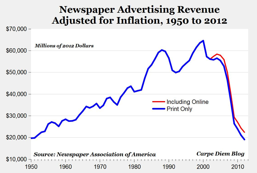 Newspaper ad declines