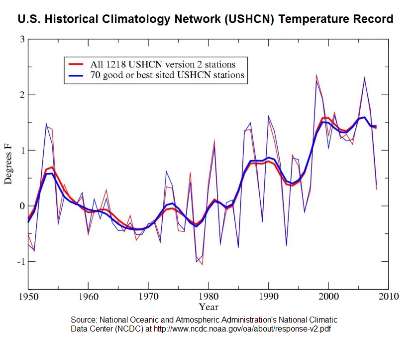 U.S._Temperature_Record_(1950_to_2009)_(PNG)