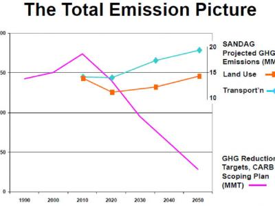SANDAG total emissions