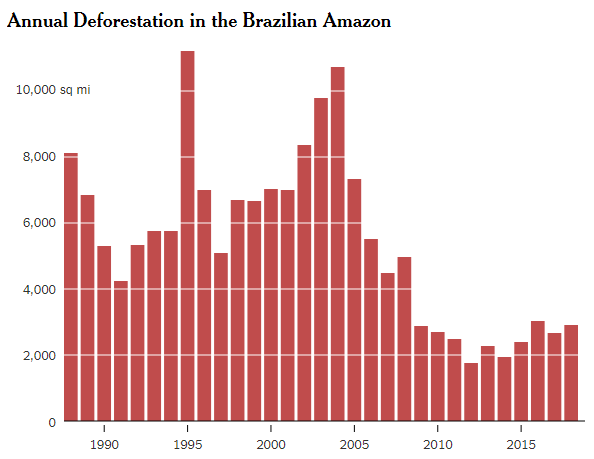 The annual rate of deforestation in Brazil.