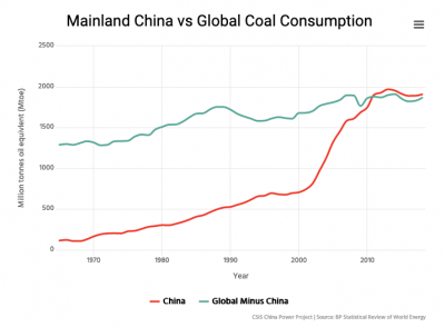 https://chinapower.csis.org/energy-footprint/