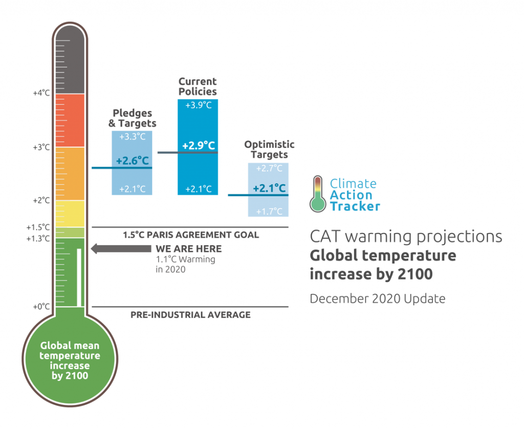 Climate Action Tracker projections